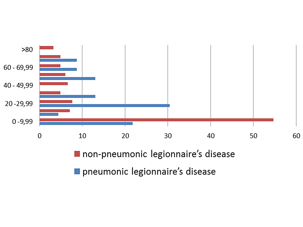 Age-distribution-(%)-of-cases-of-legionellosis,-Colombia,-2009-2013