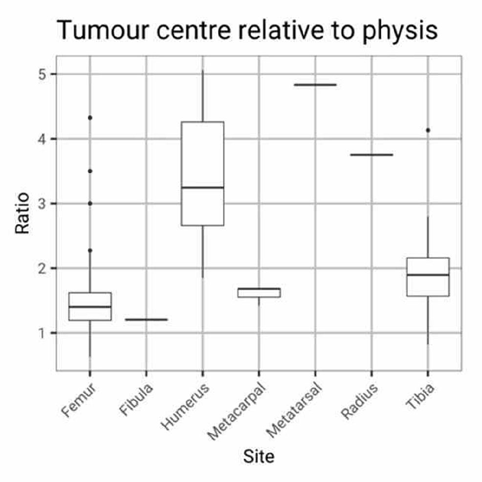 Tumour-centre-relative-to-physis