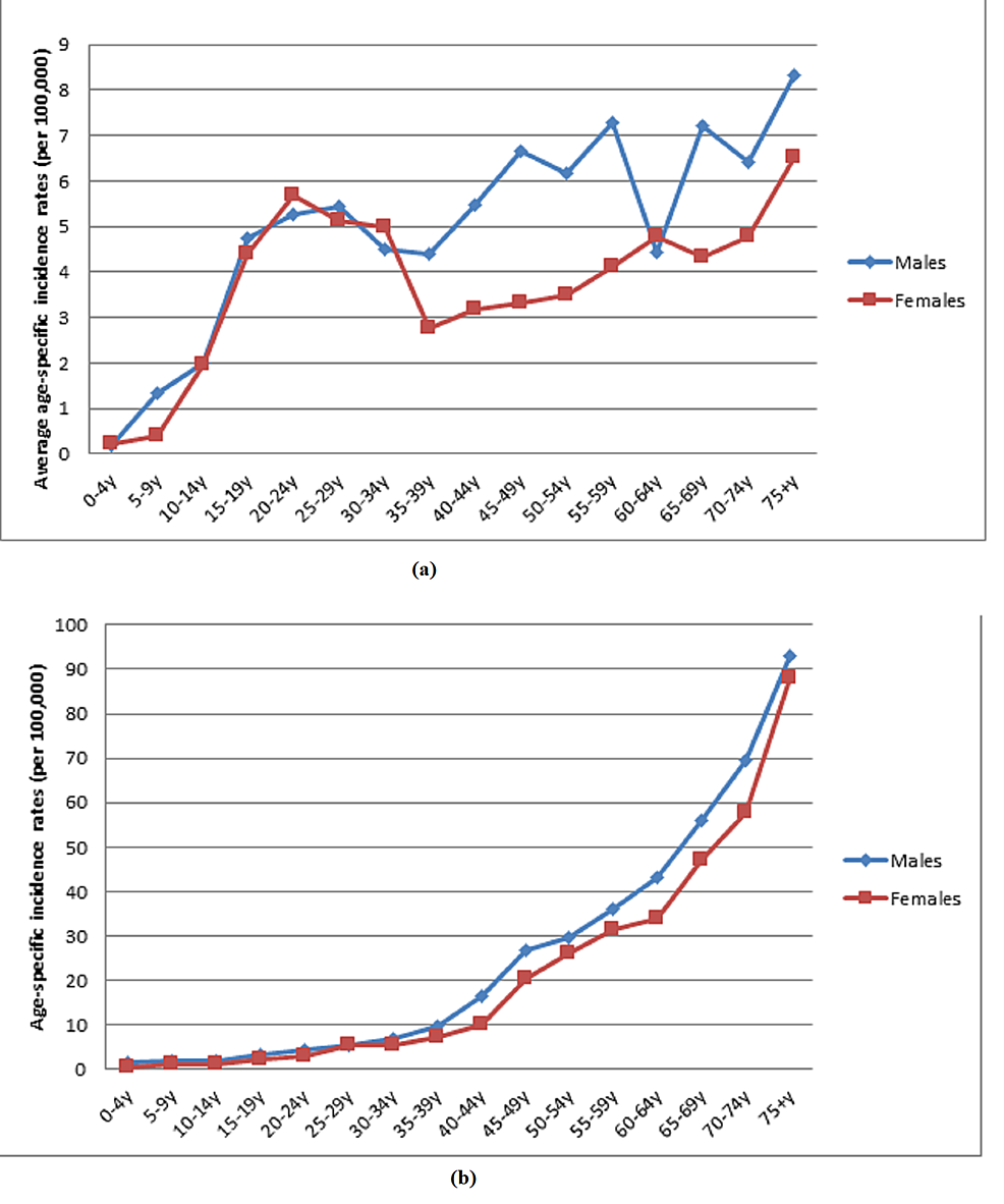 Gender-and-average-age-specific-incidence-rates-(per-100,000-population)-for-(a)-Hodgkin-and-(b)-non-Hodgkin-lymphoma-in-Lebanon-from-2005-to-2016
