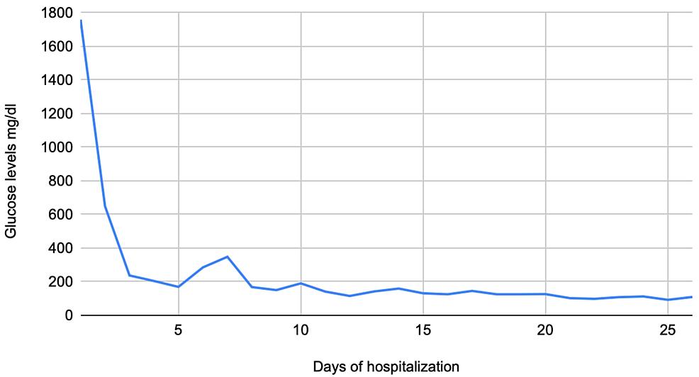 Glucose-levels-during-hospitalization