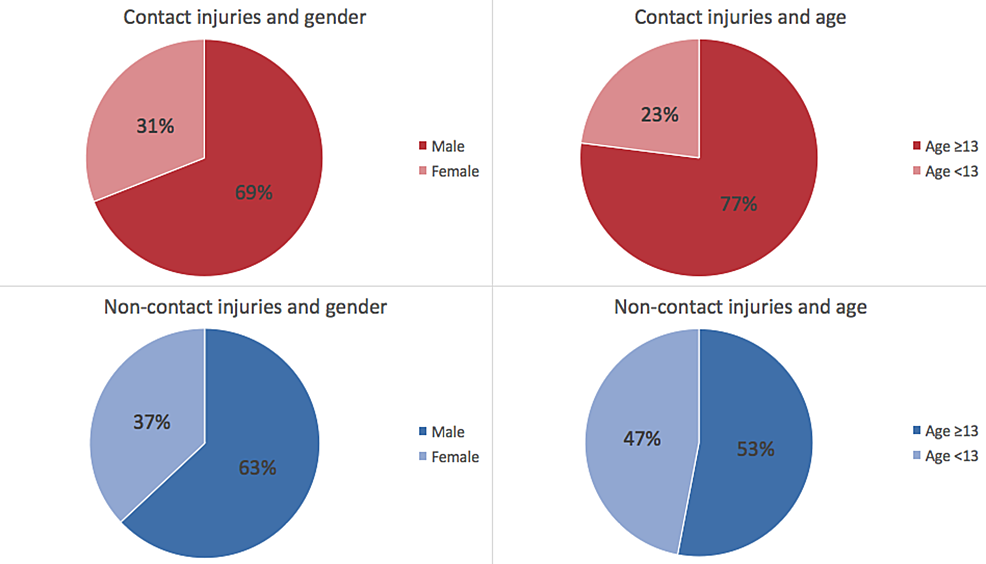 Comparison-of-mechanism-of-femur,-tibia,-and-fibula-fractures-between-males-and-female-and-between-ages-<13-years-old-and-≥-13-years-old