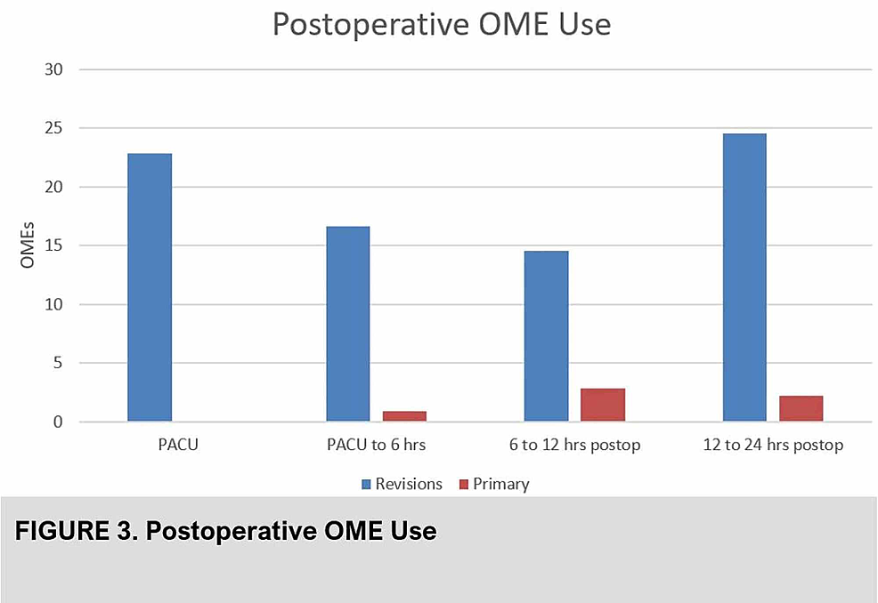 Post-operative-opioid-use-(OME)-of-primary-versus-revision-hip-arthroplasty-patients-after-pericapsular-nerve-group-(PENG)-block