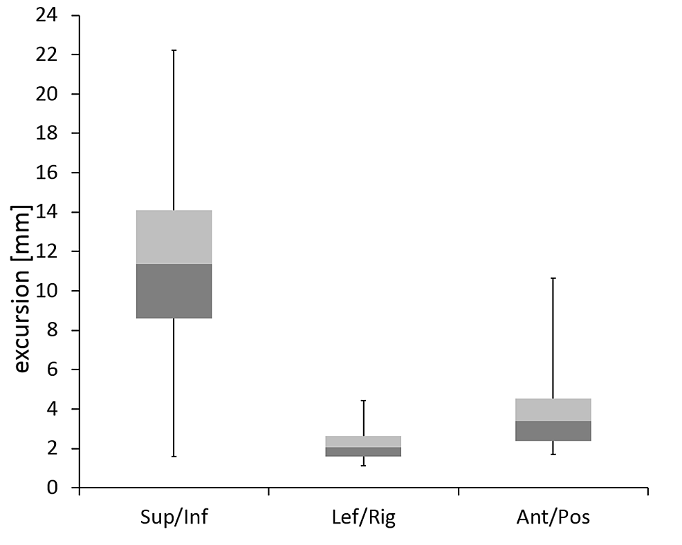 Boxplots-of-respiration-induced-tumor-excursion-along-the-superior-inferior,-left-right,-and-anterior-posterior-axes.