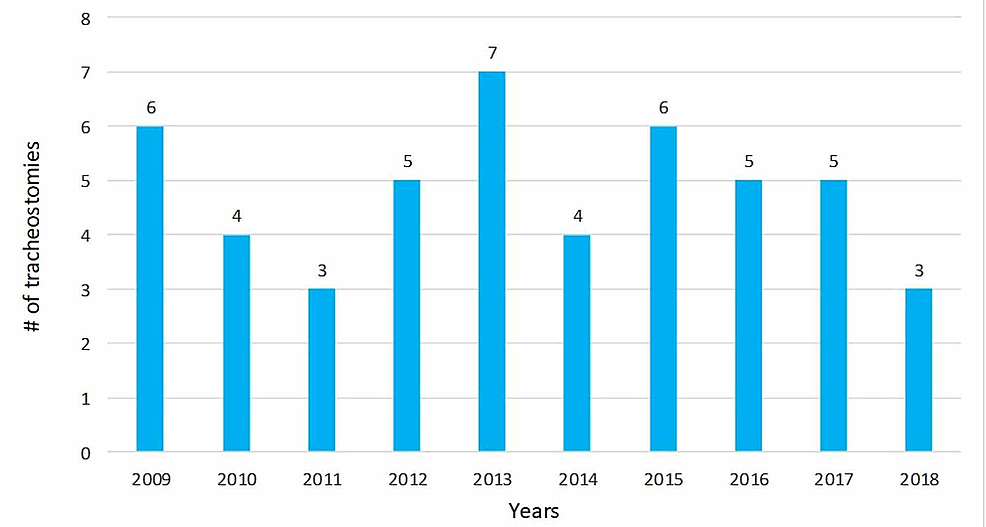 Year-wise-trend-of-the-number-of-tracheostomies-performed