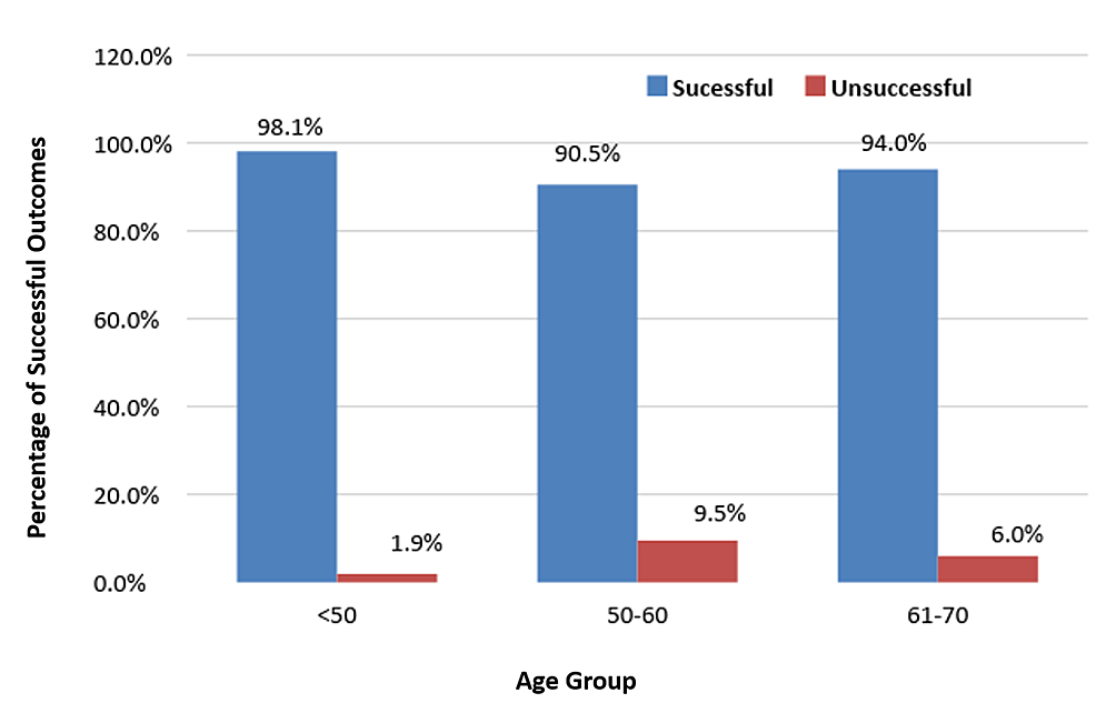 Immediate-outcomes-among-patients-in-different-age-groups