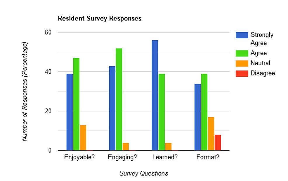 Resident-survey-responses