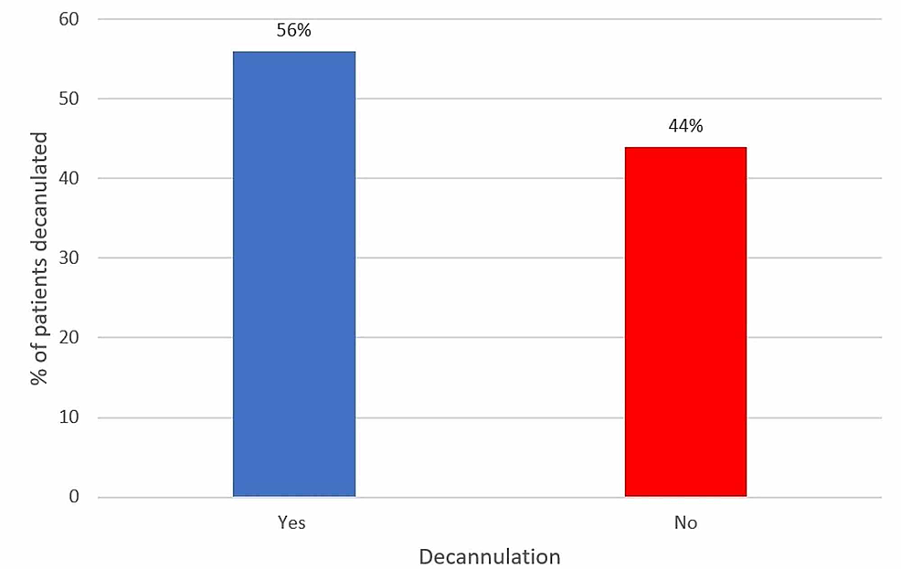 Percentage-of-decannulation-in-patients-undergoing-a-tracheostomy