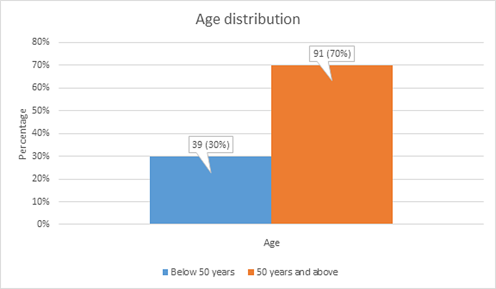 Age-distribution