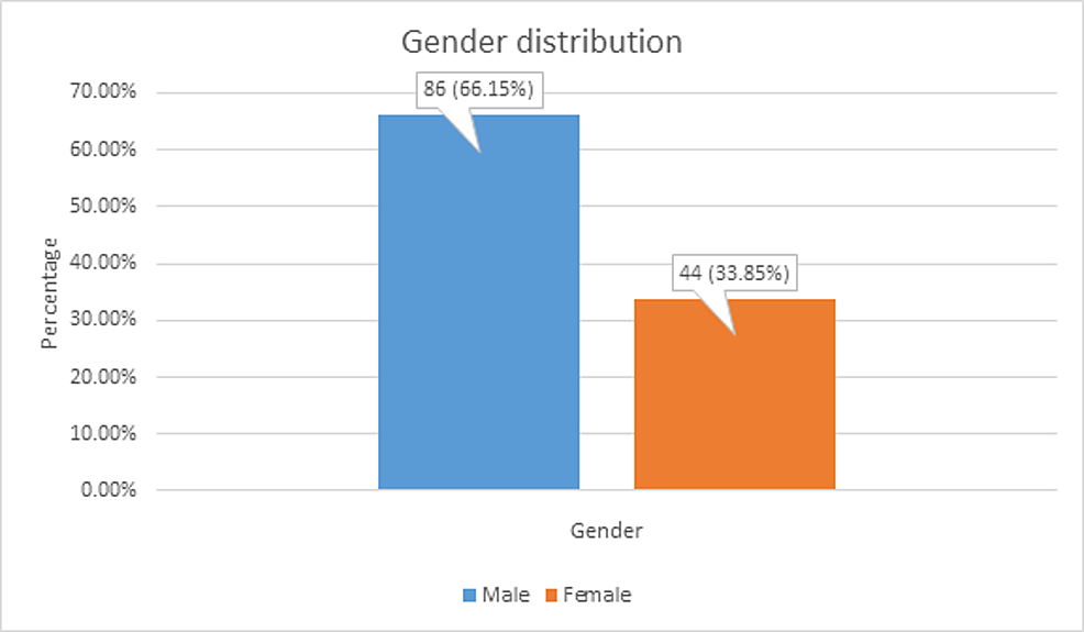 Gender-distribution