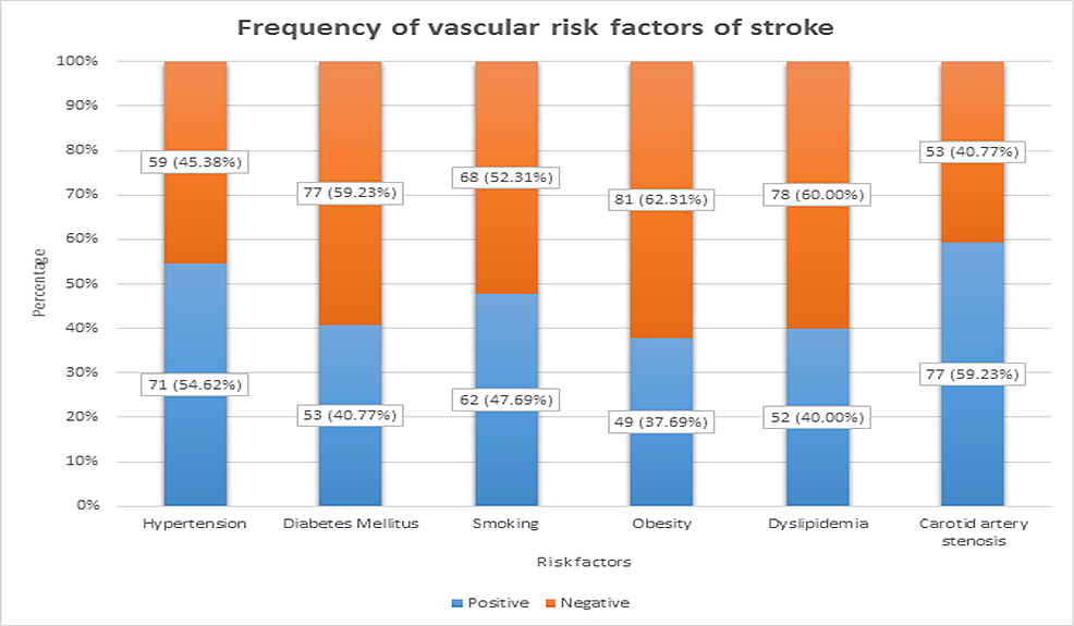 Frequency-of-the-vascular-risk-factors-of-stroke