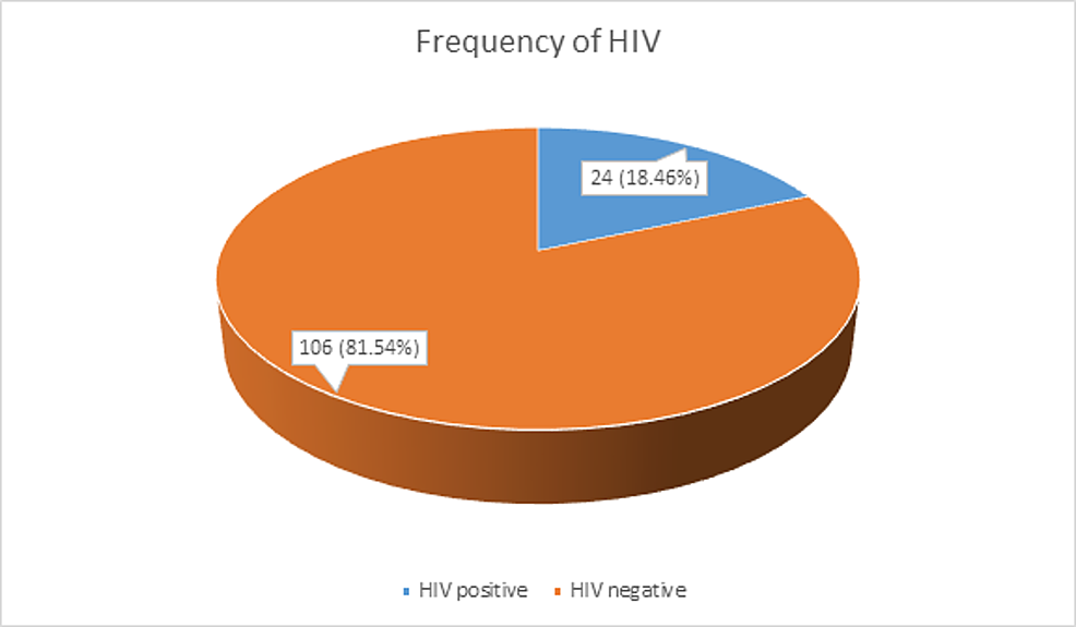 Frequency-of-HIV