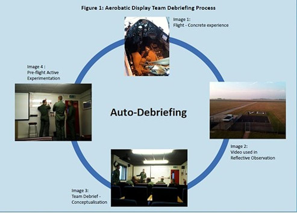 Aerobic-Display-Team-Debriefing-Process