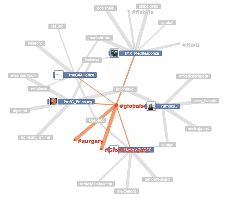 #GlobalSurgery-node-edge-diagram.