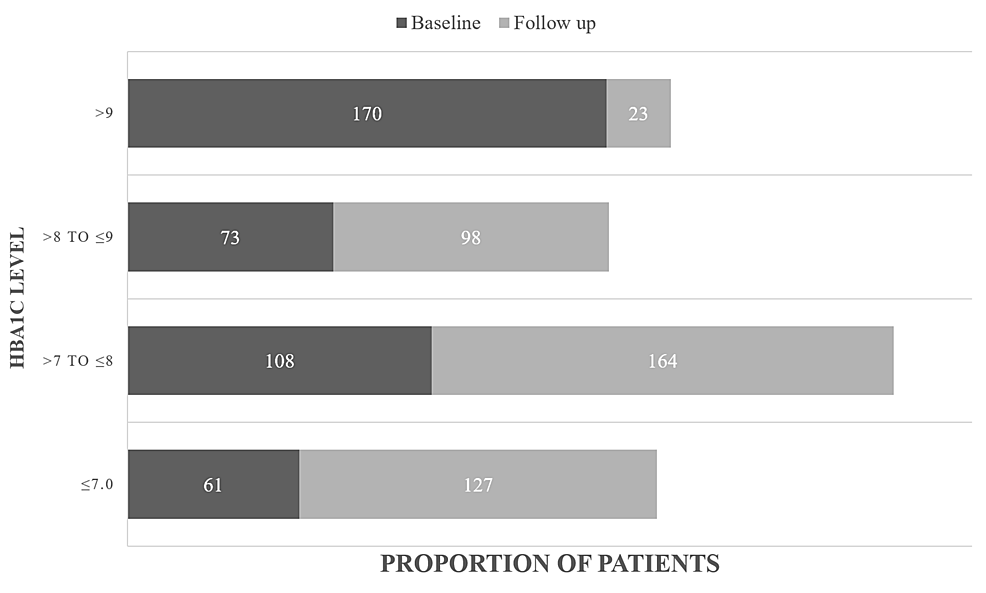 Levels-of-HbA1c-at-baseline-and-follow-up