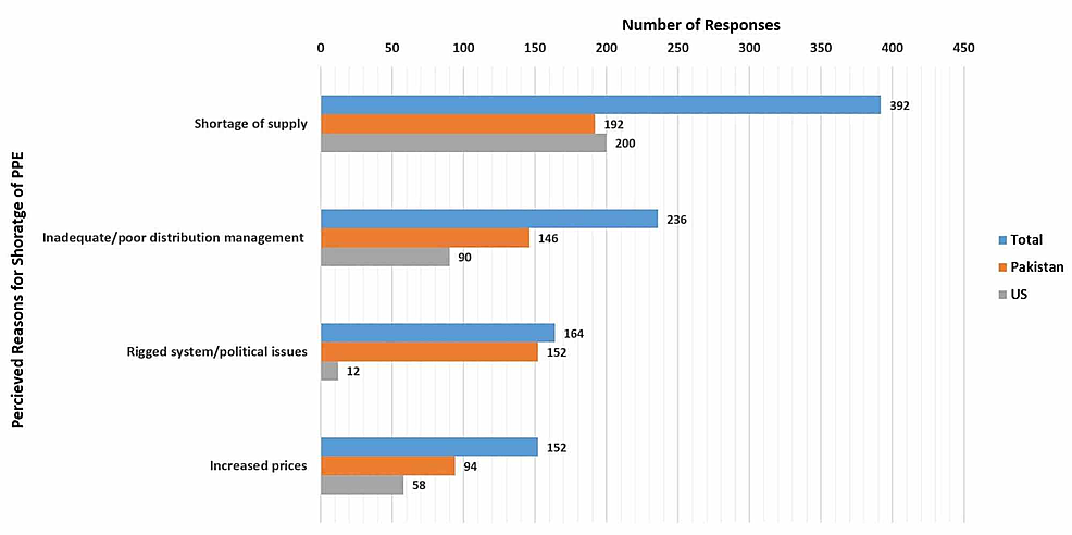 Perceived-reasons-for-the-lack-of-PPEs-as-reported-by-doctors