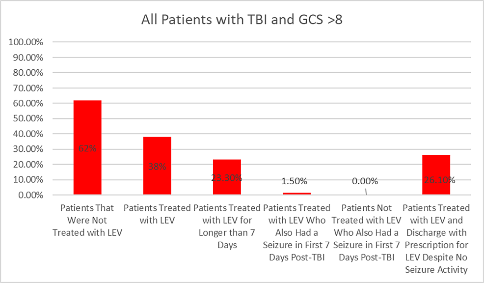 This-chart-highlights-the-percentages-of-patients-that-fall-under-the-group-of-a-TBI-with-GCS-score->-8.-Out-of-all-of-the-patients-who-had-GCS-score->-8-(403-patients),-38%-of-them-were-treated-with-LEV,-23%-were-treated-for-longer-than-seven-days,-1.5%-had-seizure-activity-(who-also-were-treated-with-LEV),-and-26%-were-treated-with-LEV-and-prescribed-additional-LEV-upon-discharge-despite-no-seizure-activity.-None-of-the-patients-who-were-not-treated-with-LEV-encountered-a-seizure.