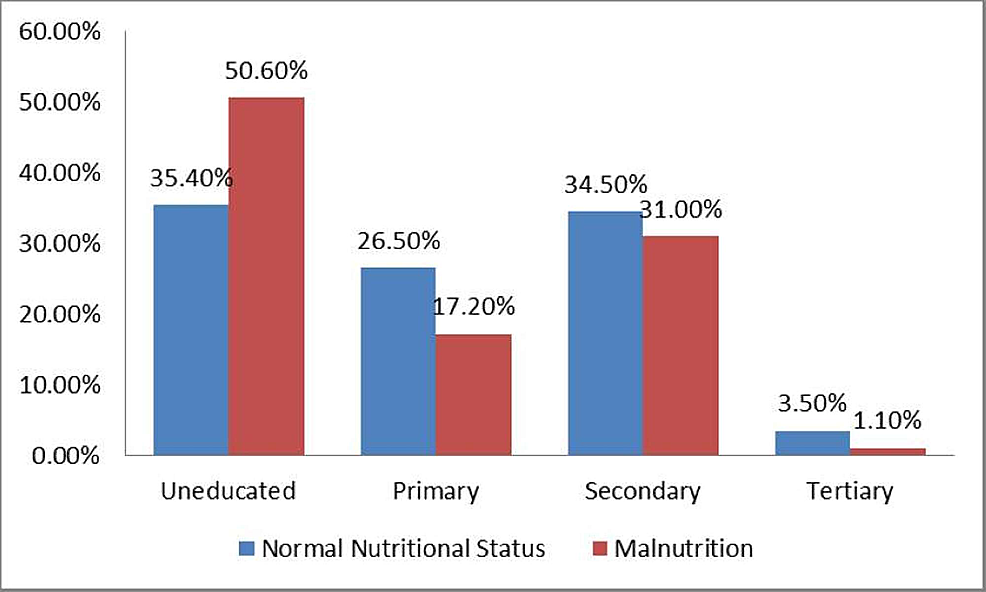 Association-of-Maternal-Educational-Status-and-Nutritional-Status