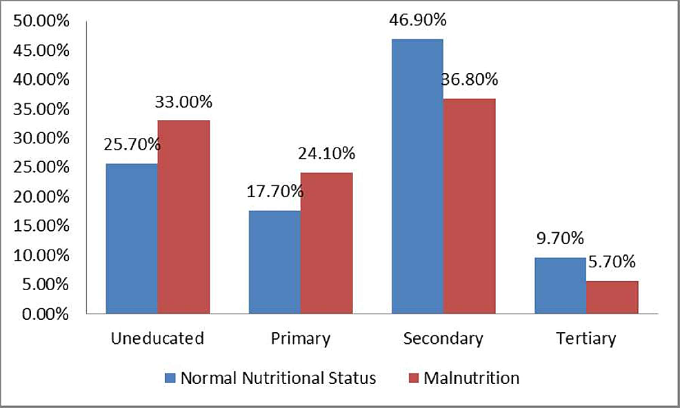 Association-of-Paternal-Educational-Status-and-Nutritional-Status