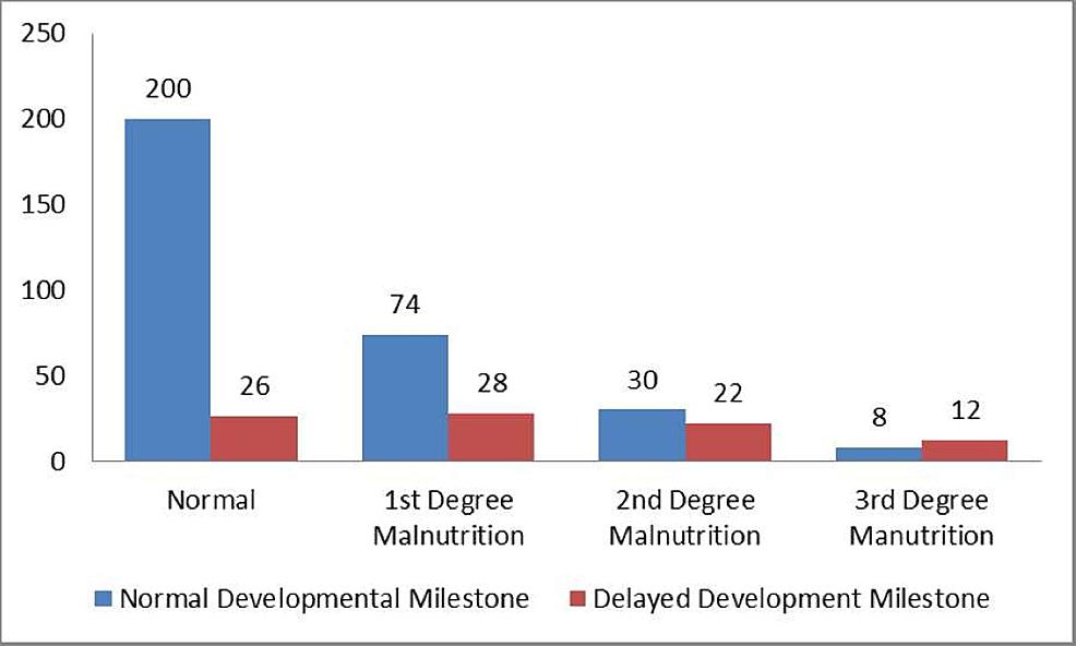 Association-of-Childhood-Developmental-Milestone-and-Nutritional-Status