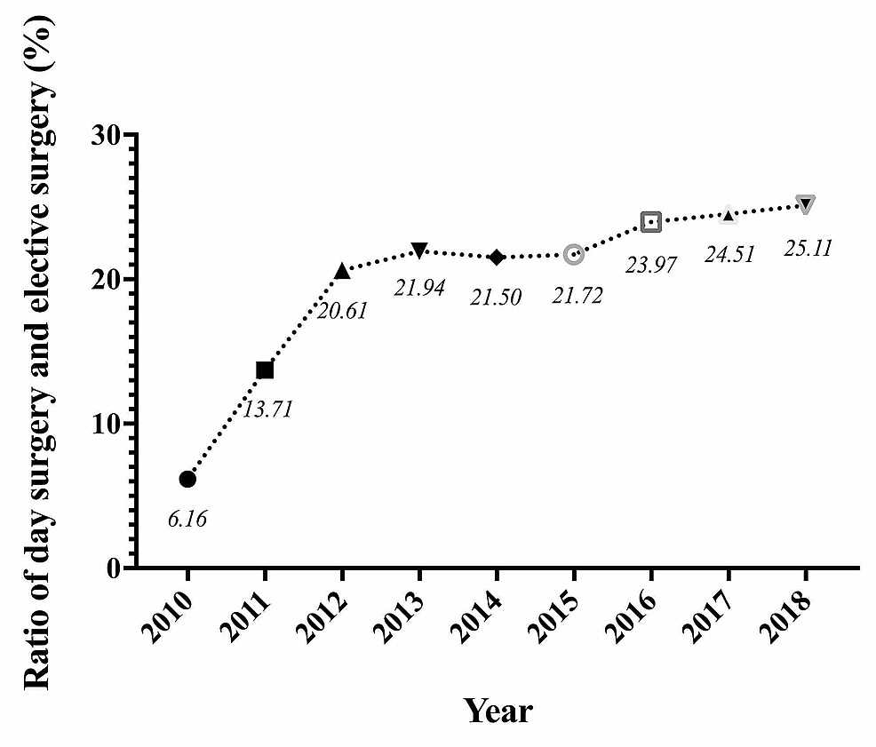 The-increasing-ratio-of-Day-Surgery-Center-to-inpatient-surgery-from-2010-to-2018-at-West-China-Hospital.