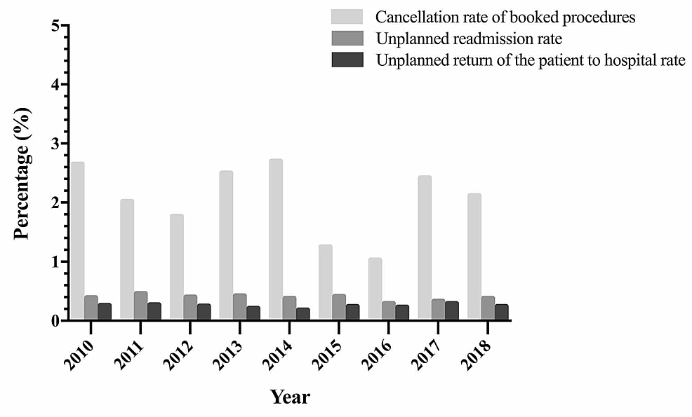 Cancellation-rate-of-booked-procedures,-unplanned-readmission-rate,-and-unplanned-return-of-the-patient-to-hospital-rate-from-2010-to-2018.