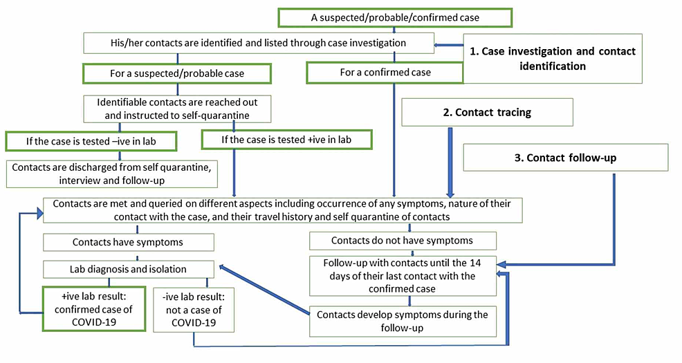 Steps:-Case-investigation-and-contact-tracing-after-a-case-is-suspected-or-confirmed
