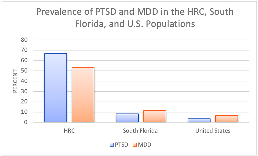 Prevalence-of-PTSD-and-MDD-in-various-North-American-cohorts.