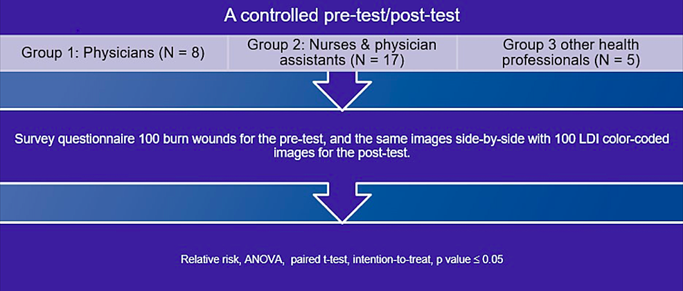 A-controlled-pre-test/post-test-assessment-algorithm