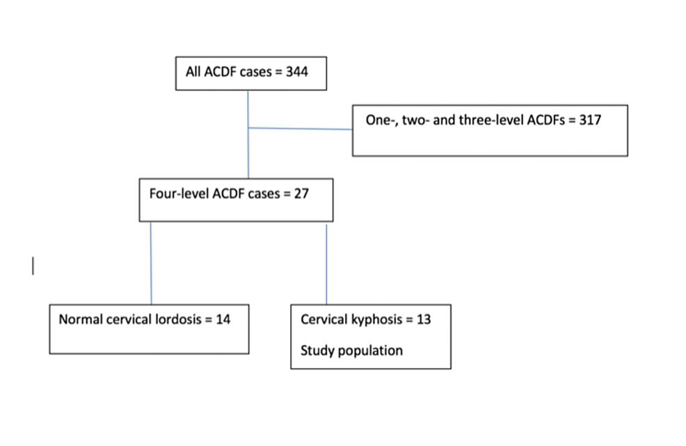 Patient-selection-algorithm