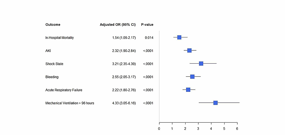 Adjusted-odds-ratio-for-in-hospital-outcomes-in-VTE-hospitalizations-with-Clostridium-difficile-infections