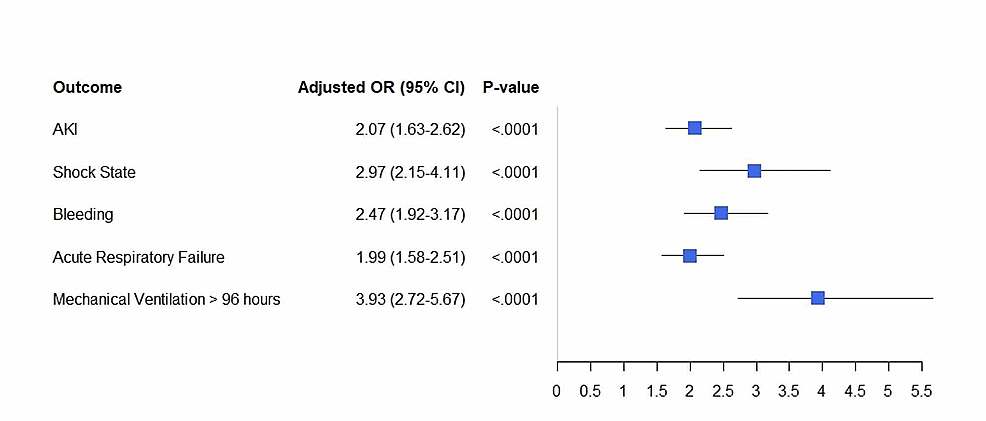Adjusted-odds-ratio-for-in-hospital-outcomes-in-PE-hospitalizations-with-Clostridium-difficile-infections