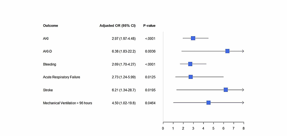 Adjusted-odds-ratio-for-in-hospital-outcomes-in-DVT-hospitalizations-with-Clostridium-difficile-infections