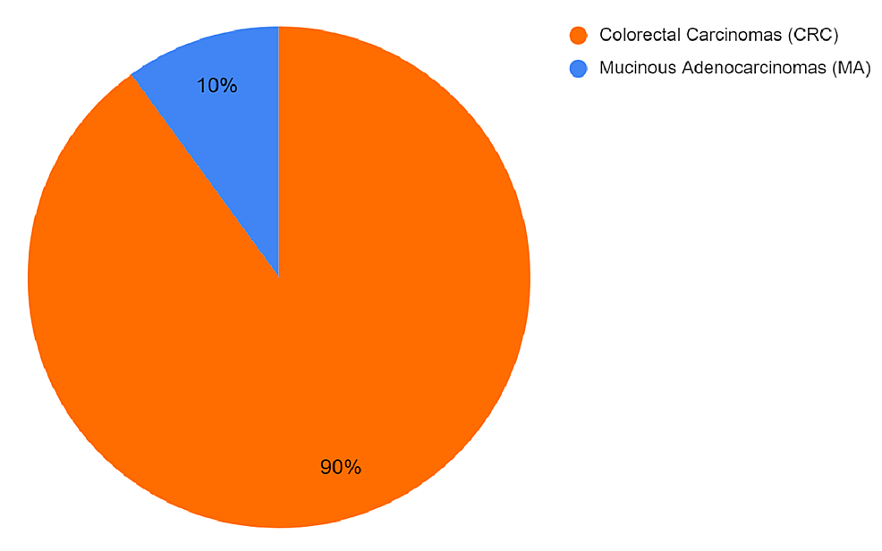 Ratio-of-mucinous-adenocarcinoma-relative-to-all-colorectal-cancers