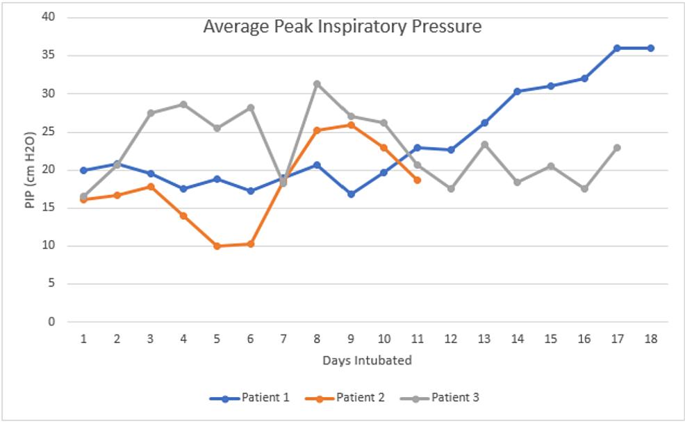 Average-peak-inspiratory-pressure-while-intubated