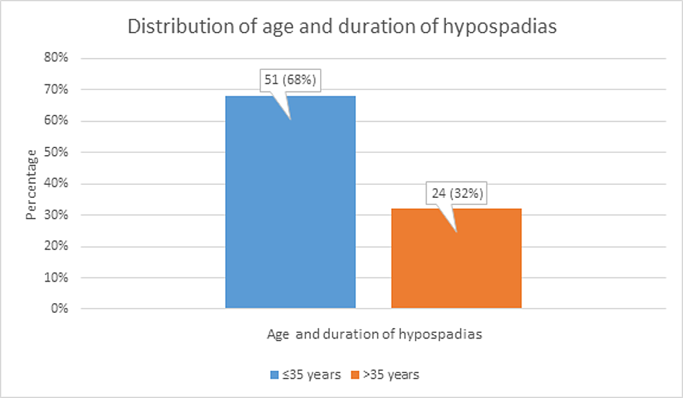 Distribution-of-patient-age-and-duration-of-hypospadias
