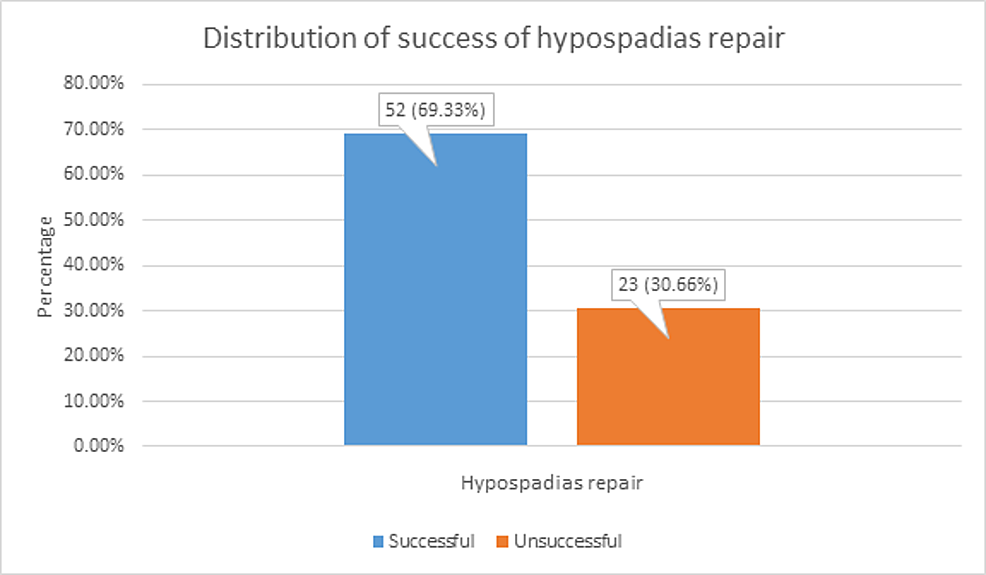 Distribution-of-success-of-hypospadias-repair