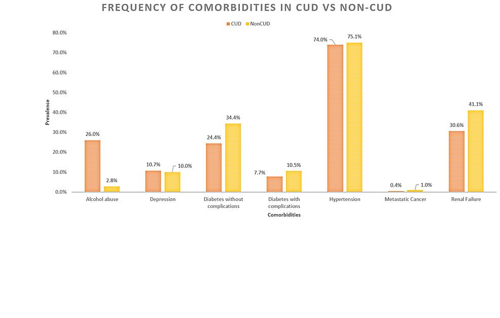 Frequency-of-comorbid-conditions-in-CUD-vs.-non-CUD-CHF-inpatients.