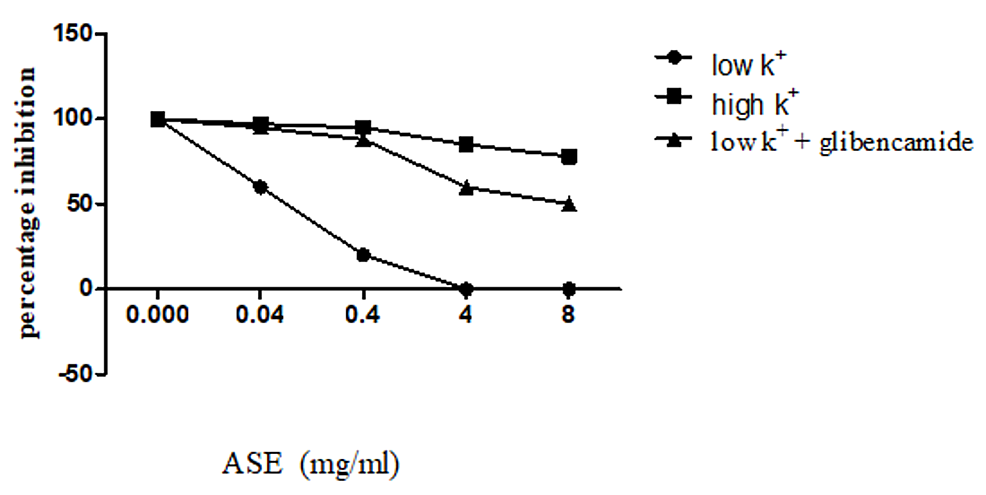The-spasmolytic-effects-of-the-crude-extract-of-ASE-on-low-(25-mM),-high-K+-(80-mM),-and-low-K+-+-glibenclamide-induced-contractions--in-isolated-rabbit-ileum-preparations