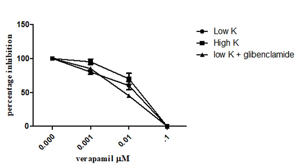 The-spasmolytic-effects-of-verapamil-on-low-(25-mM),-high-K+-(80-mM),-and-low-K+-+-glibenclamide-induced-contractions-in-isolated-rabbit-ileum-preparations
