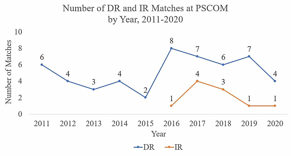 Graph-of-Diagnostic-Radiology-(DR)-and-Interventional-Radiology-(IR)-Matches-at-Penn-State-College-of-Medicine-(PSCOM)-by-Year-2011-2020