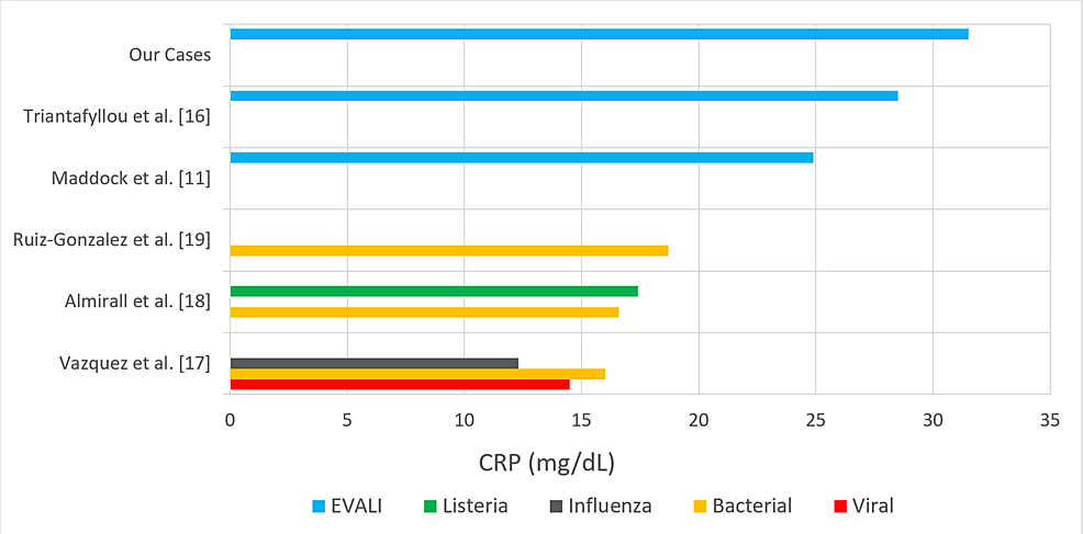 Comparison-of-reported-mean-C-reactive-protein-(CRP)-values-(mg/dL)-of-non-influenza-viral,-influenza,-bacterial,-and-Listeria-pneumonias-to-e-cigarette-or-vaping-associated-lung-injury-(EVALI).
