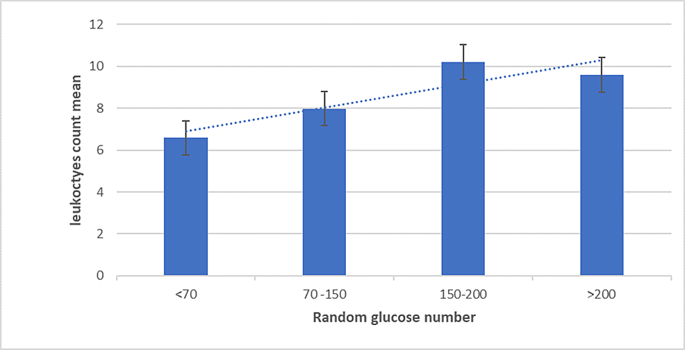 In-the-bar-graph,-the-mean-of-leukocytes-count-is-positively-increasing-in-association-with-the-increase-in-RGL-concentration-in-the-blood.-The-lowest-level-is-in-<70-RGL-group-(P-value-.0208).