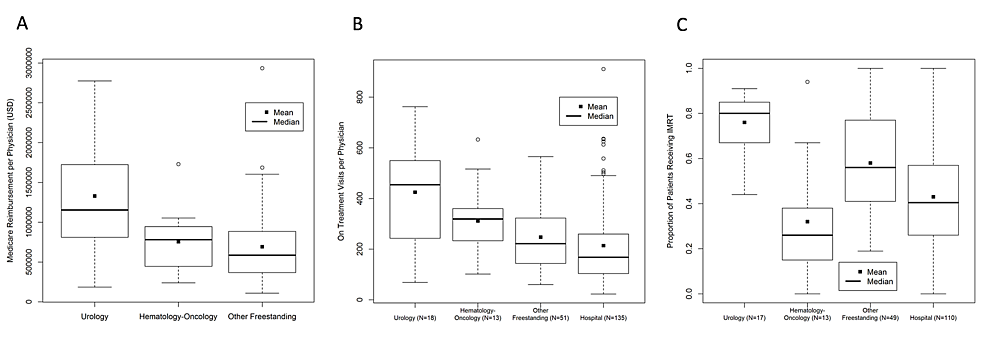 Box-and-whisker-plot-comparing-radiation-oncology-practice-types-by-(A)-medical-reimbursement-per-physician,-(B)-on-treatment-office-visits-per-physician-and-(C)-intensity-modulated-radiation-therapy-utilization