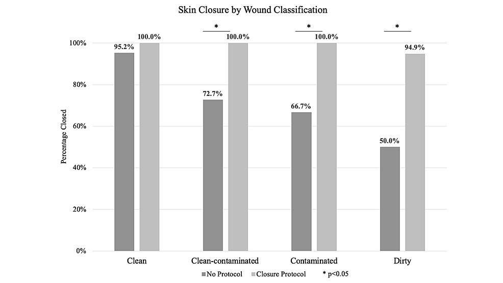 Skin-Closure-Rate-by-Wound-Classification-with-and-without-Closure-Protocol
