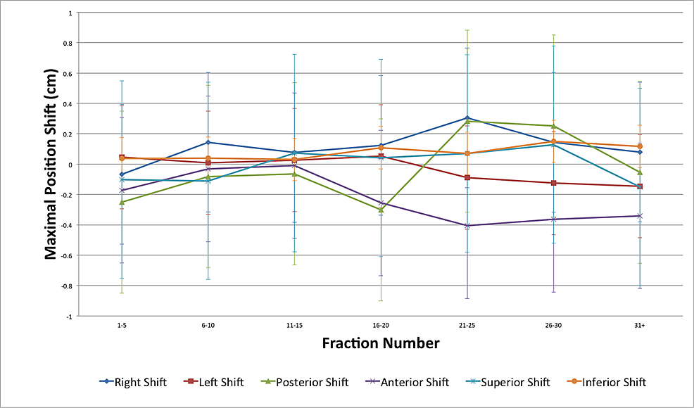 Bladder-maximal-position-shifts-as-a-function-of-fraction-number