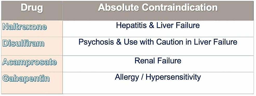 Contraindications-in-naltrexone,-disulfiram,-acamprosate-and-gabapentin.