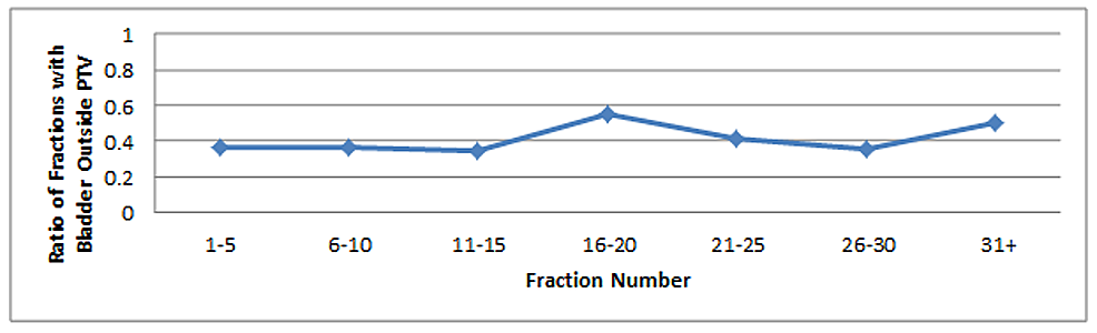 Ratio-of-fractions-with->-0-cm3-of-bladder-outside-of-the-PTV-(compared-to-total-number-of-fractions)-as-a-function-of-fraction-number-