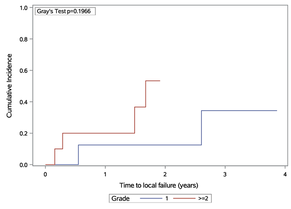 Cumulative-incidence-of-local-failure,-stratified-by-meningioma-grade-at-diagnosis
