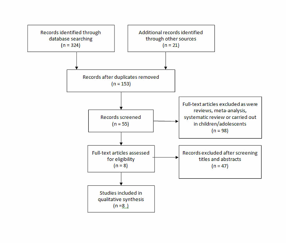 Flowchart-based-on-PRISMA-guidelines-describing-study-identification-and-selection-process