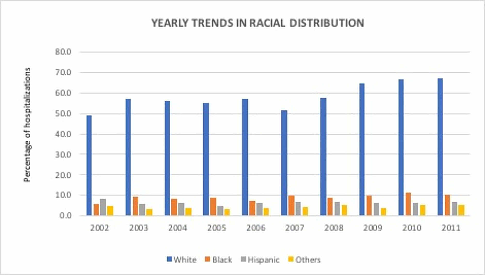 Racial-distribution-of-Dieulafoy's-lesion-hospitalizations